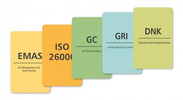 Die Top 5 der CSR-Berichtsstandards – Welcher Standard ist für mein Unternehmen geeignet?