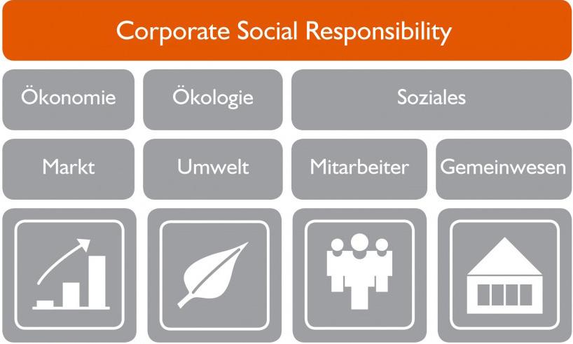 HEINRICH über CSR: Unternehmerische Verantwortung überzeugend vermitteln (2)